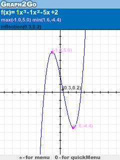Graph2Go Mobile Software