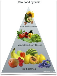 Raw Food Pyramid Mobile Wallpaper